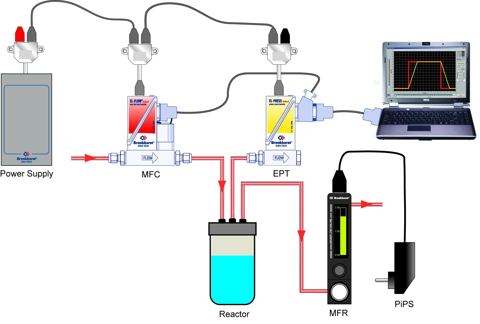 Flow Pressure Control